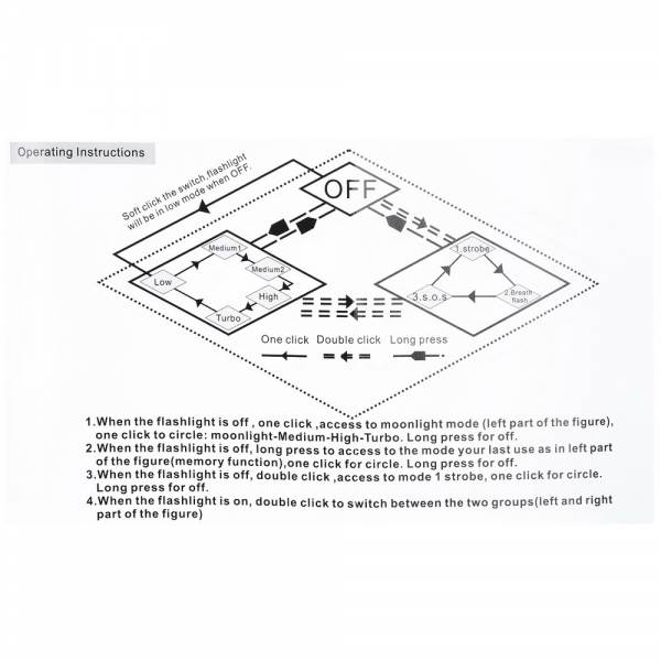 Manker U21 1300 lumenów 700M CREE XHP35 HI LED Neutral White