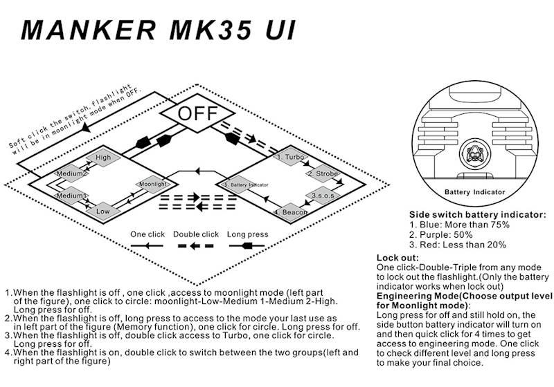 Manker Mk35 2550 Lumenów Cree XHP35 HI LED Cool White