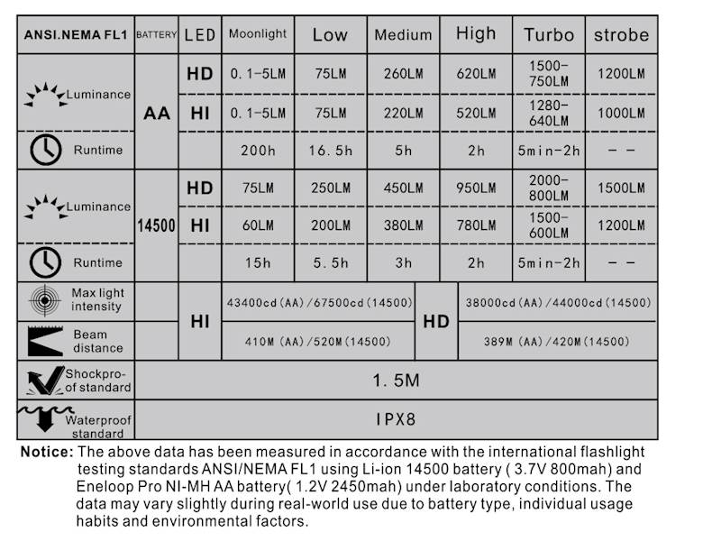 Manker MK41 2000 lumenów CREE XHP35 HD Neutral White