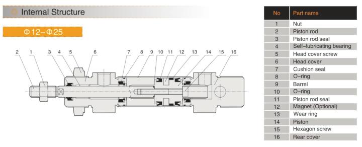 EMC IA-25X125-S SIŁOWNIK OKRĄGŁY ISO 6432