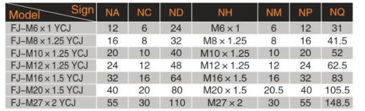 UP VYC-25/32 GŁOWICA WIDEŁKOWA M10X1,25